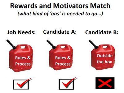 Your programs for motivating employees won't improve motivation in the workplace, even if you're a great leader, if this